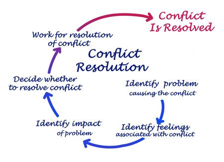 conflicto: La Resolución De Conflictos