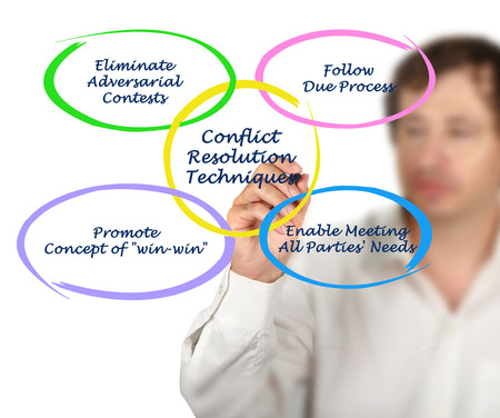 adversarial: Conflict Resolution Techniques