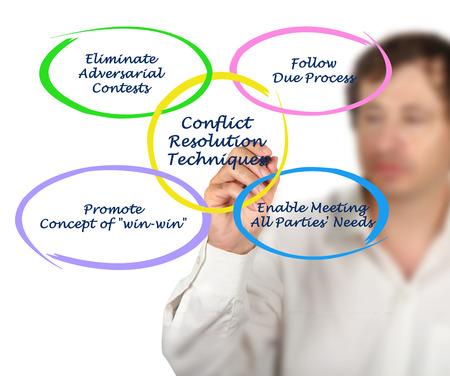 conflicto: Técnicas de Resolución de Conflictos