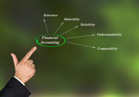 relevance: Diagram of financial accounting Stock Photo