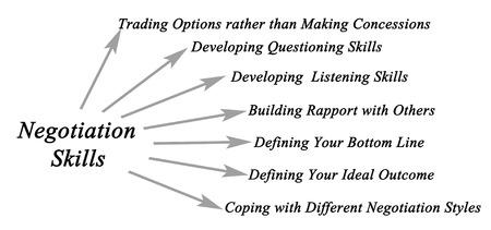 defining: Negotiation Skills Stock Photo