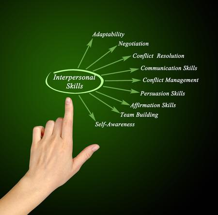 interpersonal: Interpersonal Skills