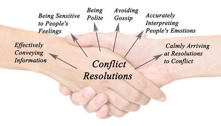 conflict: Diagram of Conflict Resolution