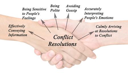 conflict: Diagrama de Resolución de Conflictos