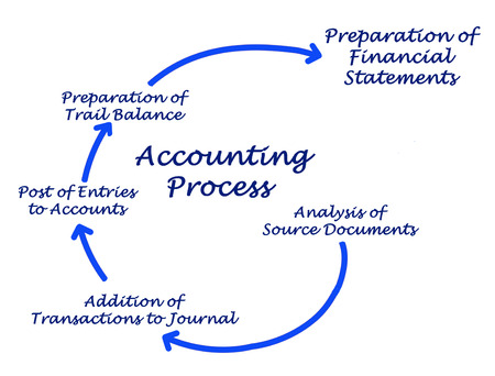 entries: Diagram of Accounting Process