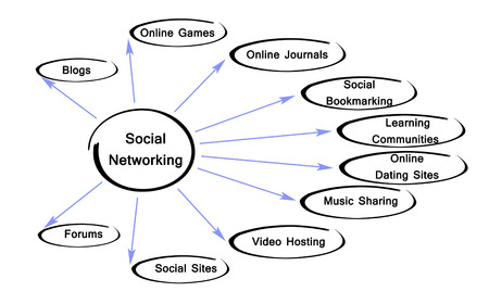 bookmarking: Diagram of social networking
