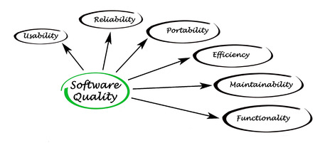 maintainability: Diagram of software quality Stock Photo