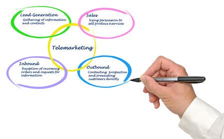 telemarketing: Diagram of Telemarketing Stock Photo