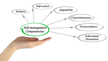 trustworthiness: self-management competencies Stock Photo