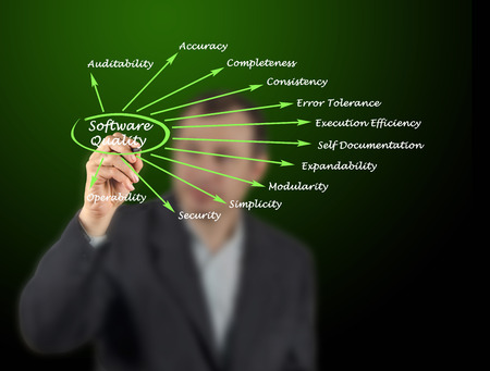 generality: What Contributes to Software Quality Factors Stock Photo