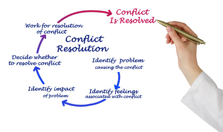 resolution: Conflict Resolution
