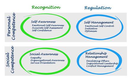 Diagram of Emotional Intelligence 스톡 콘텐츠