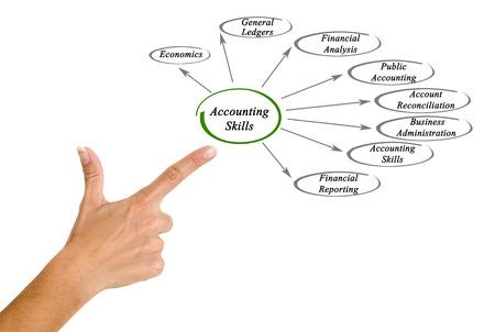 contabilidad financiera cuentas: Habilidades de Contabilidad