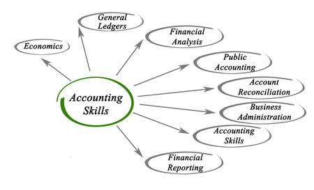 general knowledge: Accounting Skills Stock Photo