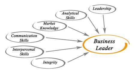 interpersonal: Business Leaders