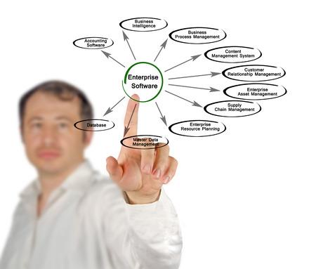 scm: Diagram of Enterprise Software