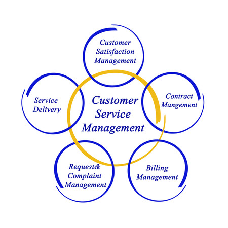 diagram of customer service management stock photo picture and rh 123rf com customer service diagram workflow customer support system class diagram