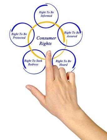 consumer: Consumer Rights