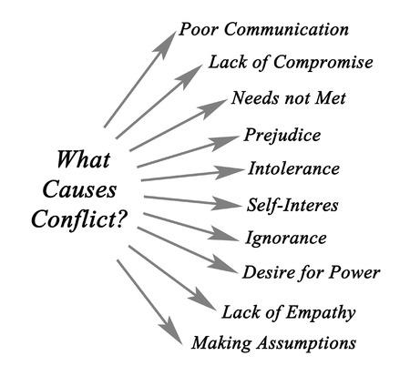 oorzaken: Wat zijn de oorzaken Conflict?
