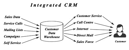 Integrated CRM photo