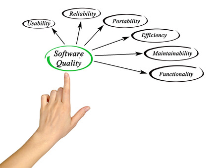 software portability: Diagram of software quality Stock Photo