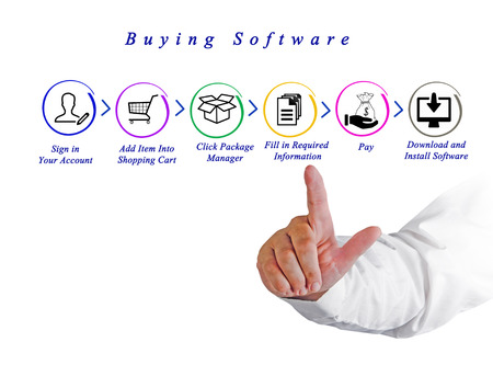 Buying software over internet