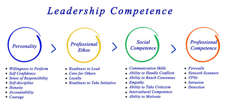 readiness: Leadership Competence Stock Photo