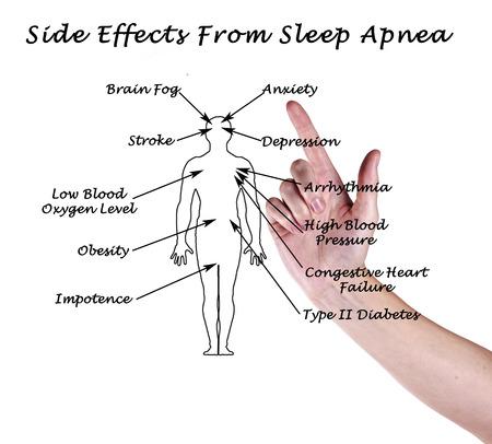 apnoe: Nebenwirkungen von Schlafapnoe