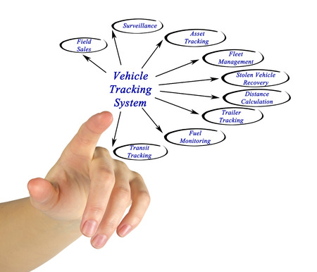 tracking: Vehicle Tracking System Stock Photo