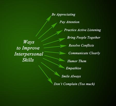 interpersonal: ways to improve interpersonal skills