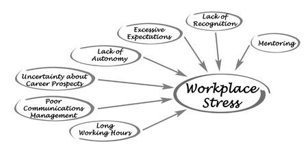 Schéma du stress au travail