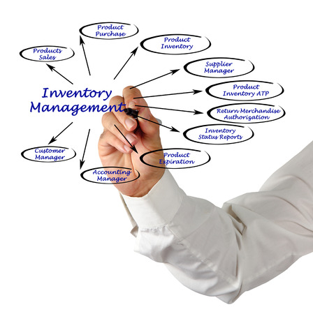 inventory: Diagram of Inventory Management Stock Photo