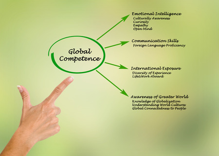 competence: Global Competence Stock Photo