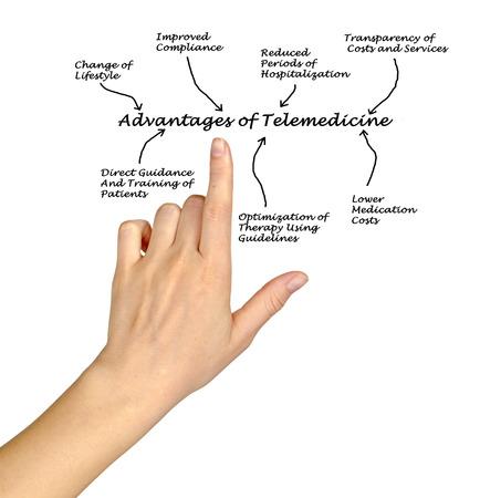 advantages: Advantages of telemedicine Stock Photo