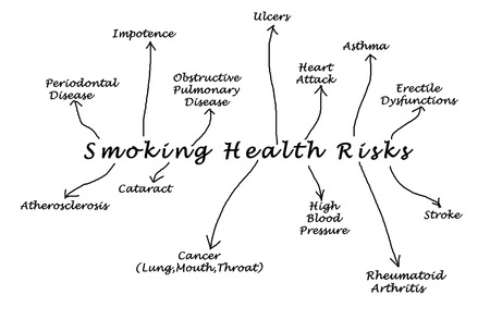 impotence: Smoking health risk Stock Photo