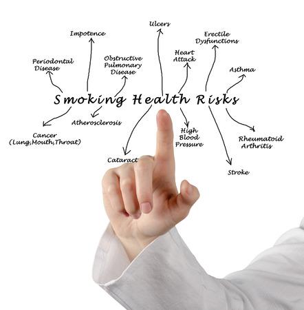 health risk: Smoking health risk Stock Photo