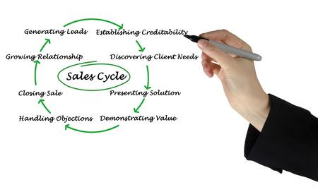 セールス ・ サイクルの図 写真素材