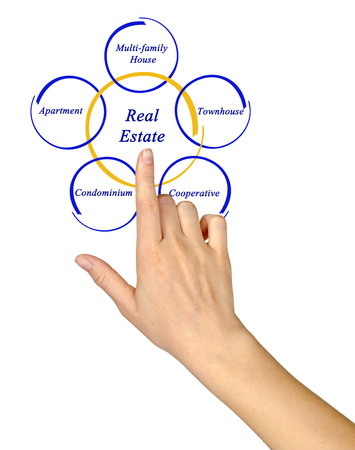 multifamily: Real Estate