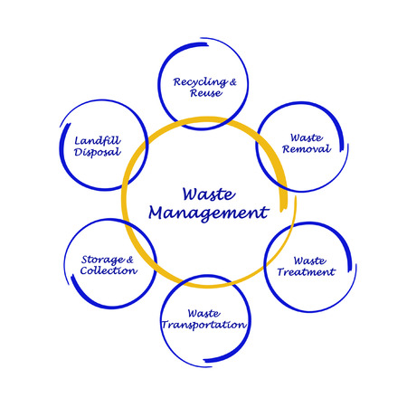 reprocessing: Diagram of waste management