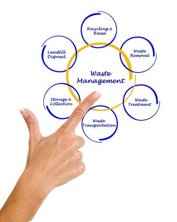 Diagram of waste management