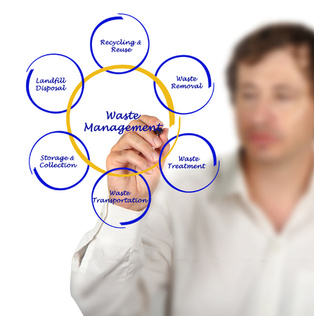 waste: Diagram of waste management