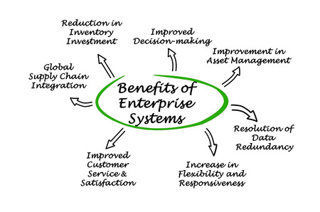 enterprise: Benefits of Enterprise Systems Stock Photo