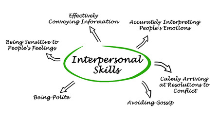 accurately: Interpersonal Skills