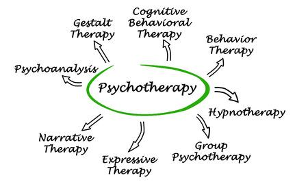terapia de grupo: Psicoterapia