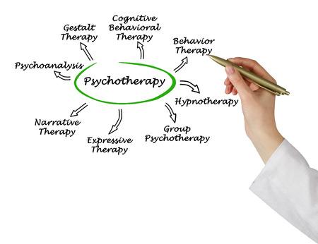 terapia grupal: Psicoterapia