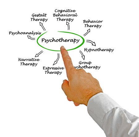hypnotherapy: Psychotherapy