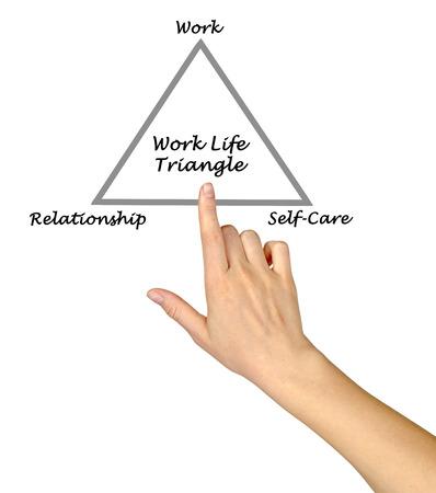 autocuidado: Diagrama de la vida de trabajo Tri�ngulo