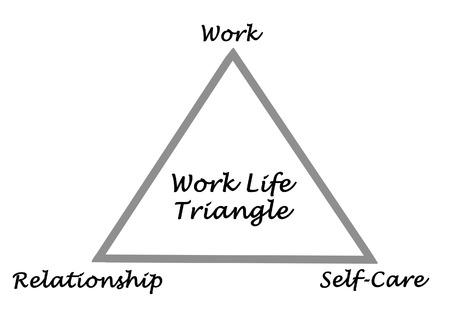 autocuidado: Diagrama de la vida de trabajo Triángulo