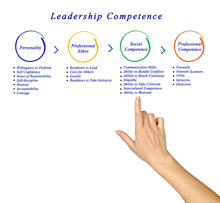 ethos: Leadership Competence Stock Photo