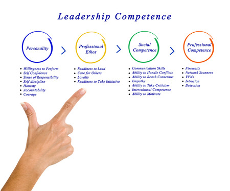 competence: Leadership Competence Stock Photo